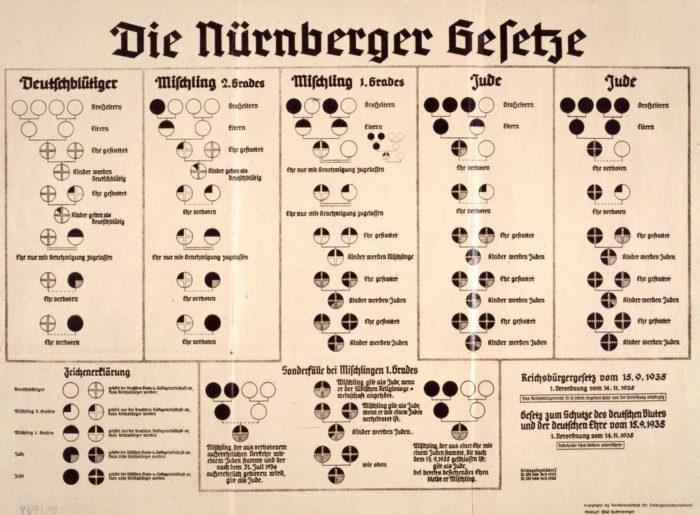 Gesetz zum Schutz des deutschen Blutes und der deutschen Ehre« (»Blutschutzgesetz«) beschlossen.